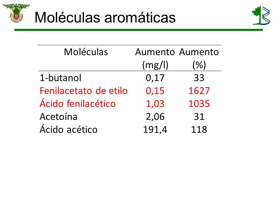 Moléculas aromáticas Moléculas Aumento (mg/l) (%) 1-butanol 0,17 33
