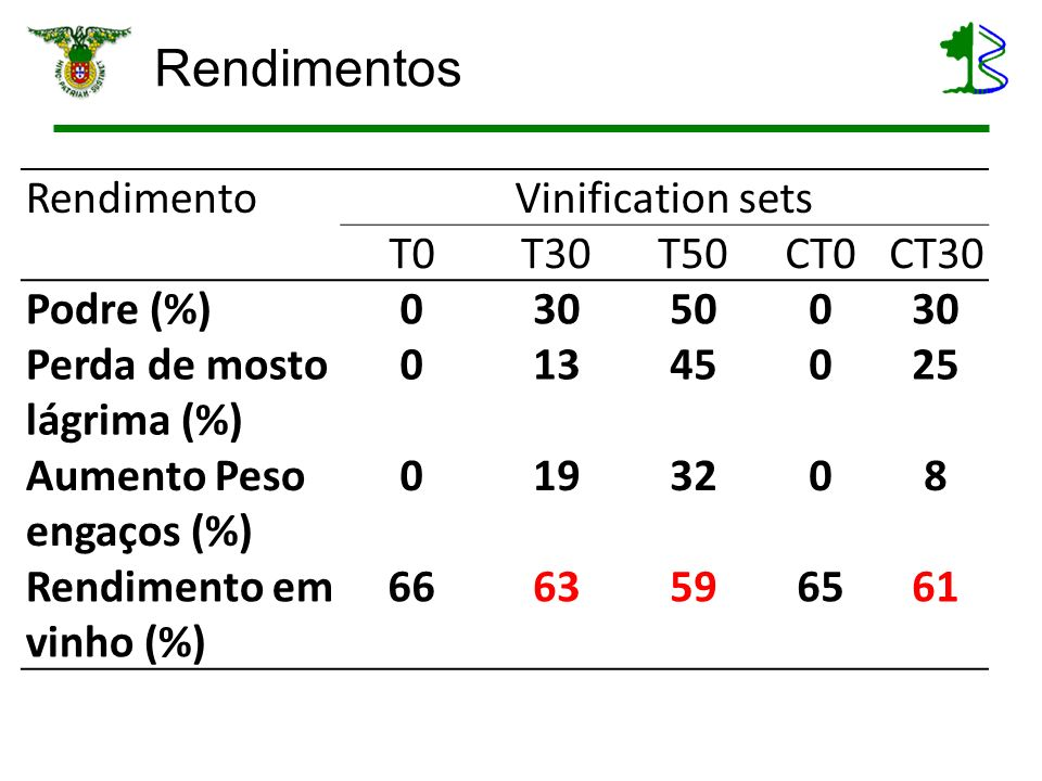 Rendimentos Rendimento Vinification sets T0 T30 T50 CT0 CT30 Podre (%)