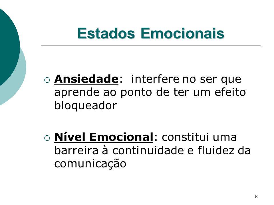Estados Emocionais Ansiedade: interfere no ser que aprende ao ponto de ter um efeito bloqueador.