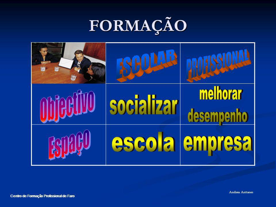 FORMAÇÃO ESCOLAR PROFISSIONAL Objectivo melhorar desempenho socializar