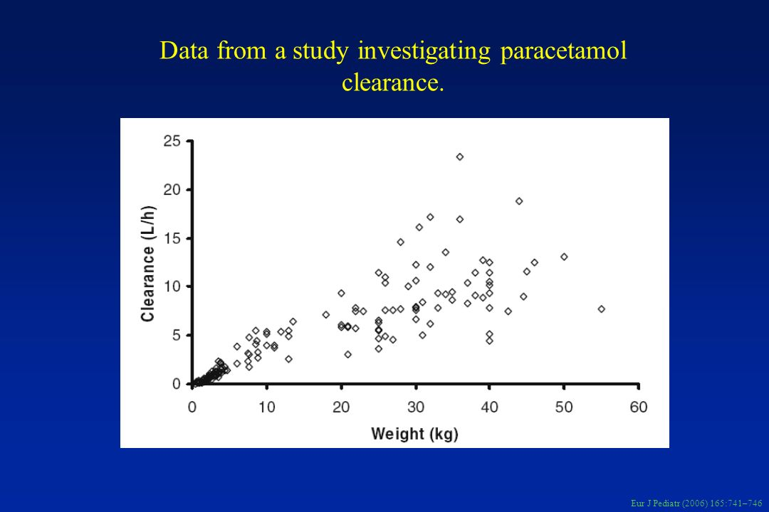 Data from a study investigating paracetamol clearance.