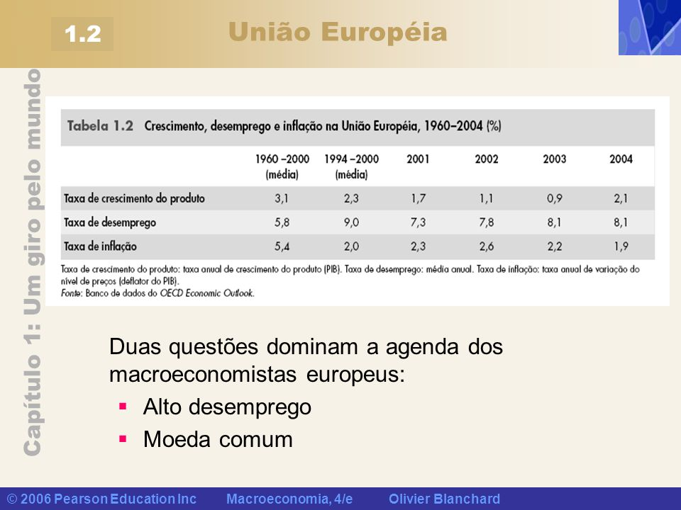 União Européia 1.2. Duas questões dominam a agenda dos macroeconomistas europeus: Alto desemprego.