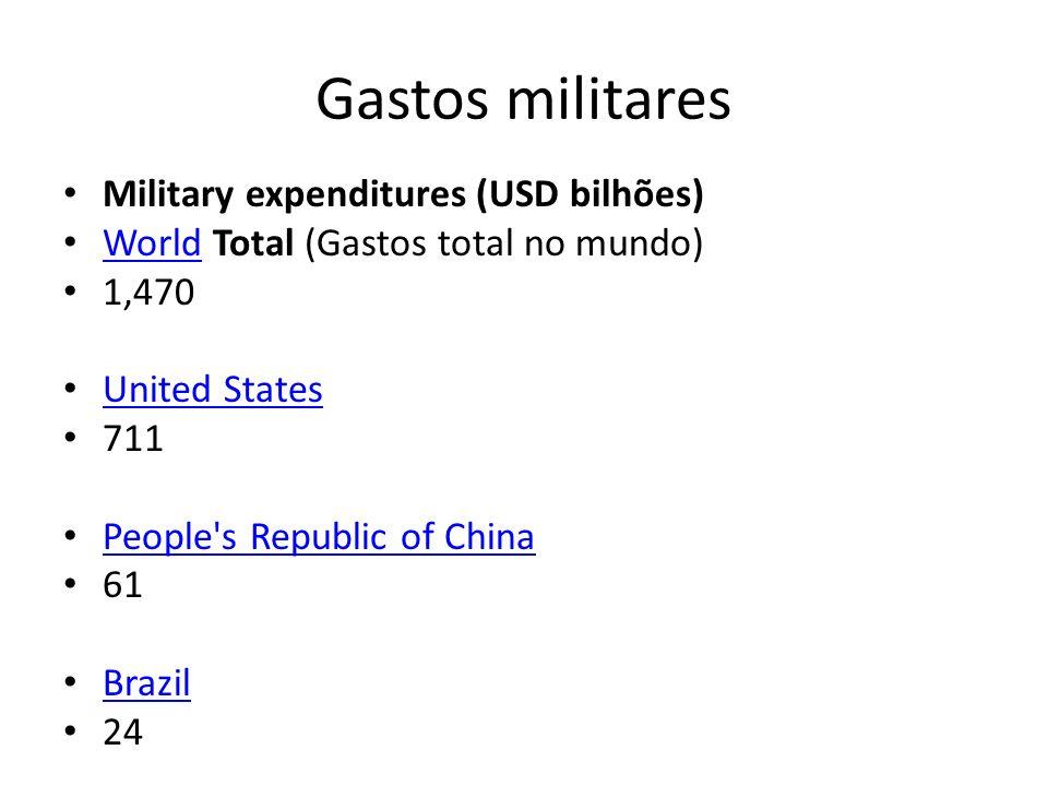 Gastos militares Military expenditures (USD bilhões)