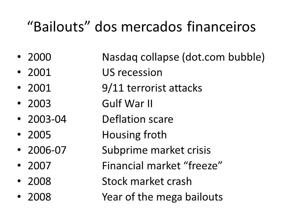 Bailouts dos mercados financeiros