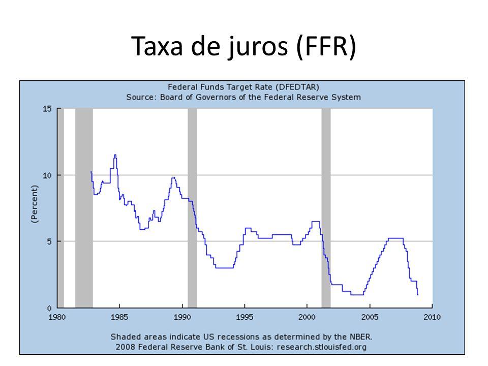 Taxa de juros (FFR)