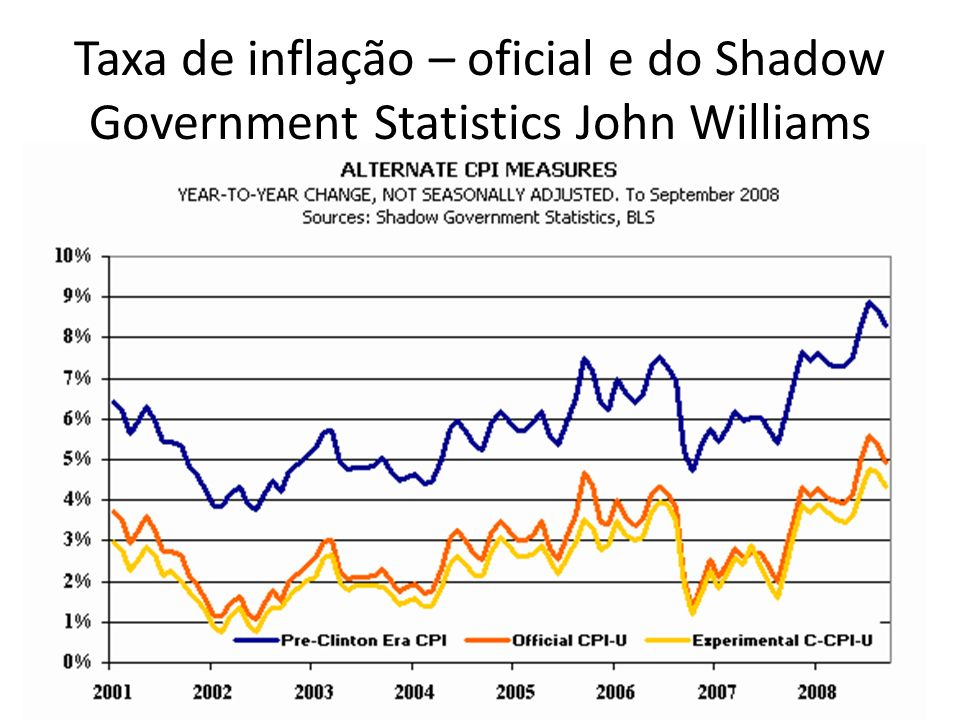 Taxa de inflação – oficial e do Shadow Government Statistics John Williams