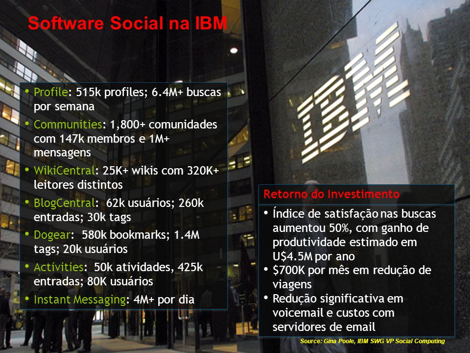Source: Gina Poole, IBM SWG VP Social Computing