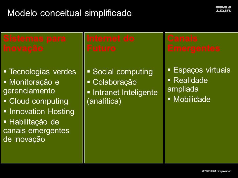 Modelo conceitual simplificado
