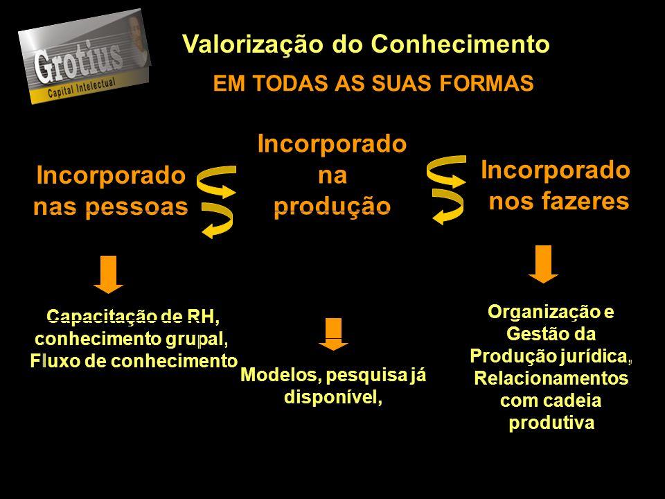 Valorização do Conhecimento