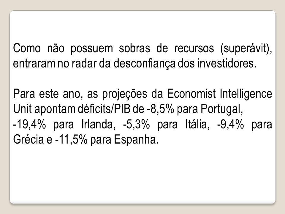Como não possuem sobras de recursos (superávit), entraram no radar da desconfiança dos investidores.
