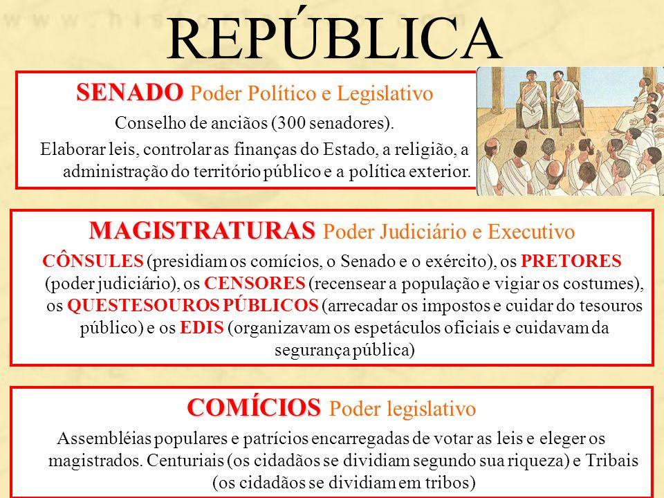 REPÚBLICA SENADO Poder Político e Legislativo