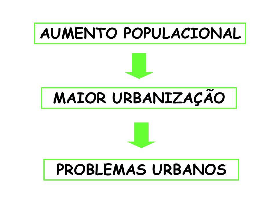 AUMENTO POPULACIONAL MAIOR URBANIZAÇÃO PROBLEMAS URBANOS