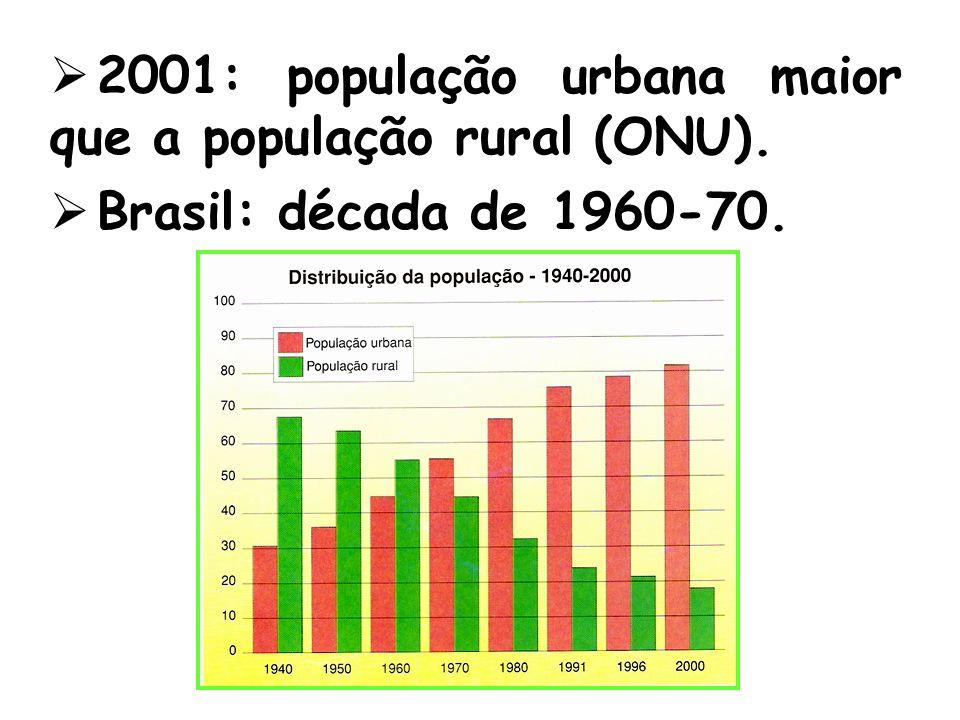 2001: população urbana maior que a população rural (ONU).