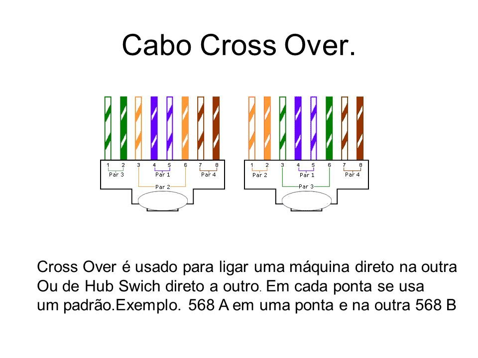 Cabo Cross Over.Cross Over é usado para ligar uma máquina direto na outra. Ou de Hub Swich direto a outro. Em cada ponta se usa.