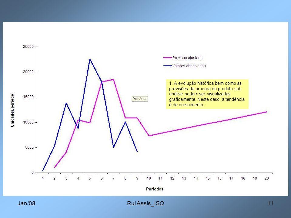 1. A evolução histórica bem como as previsões da procura do produto sob análise podem ser visualizadas graficamente. Neste caso, a tendência é de crescimento.