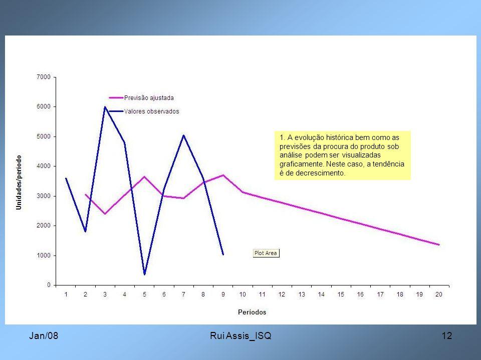 1. A evolução histórica bem como as previsões da procura do produto sob análise podem ser visualizadas graficamente. Neste caso, a tendência é de decrescimento.