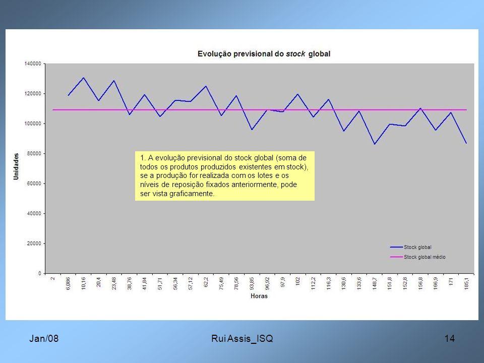 1. A evolução previsional do stock global (soma de todos os produtos produzidos existentes em stock), se a produção for realizada com os lotes e os níveis de reposição fixados anteriormente, pode ser vista graficamente.