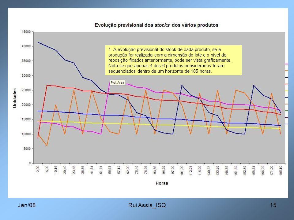 1. A evolução previsional do stock de cada produto, se a produção for realizada com a dimensão do lote e o nível de reposição fixados anteriormente, pode ser vista graficamente. Nota-se que apenas 4 dos 6 produtos considerados foram sequenciados dentro de um horizonte de 185 horas.