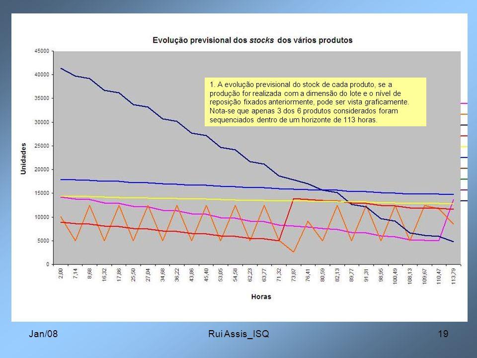 1. A evolução previsional do stock de cada produto, se a produção for realizada com a dimensão do lote e o nível de reposição fixados anteriormente, pode ser vista graficamente. Nota-se que apenas 3 dos 6 produtos considerados foram sequenciados dentro de um horizonte de 113 horas.