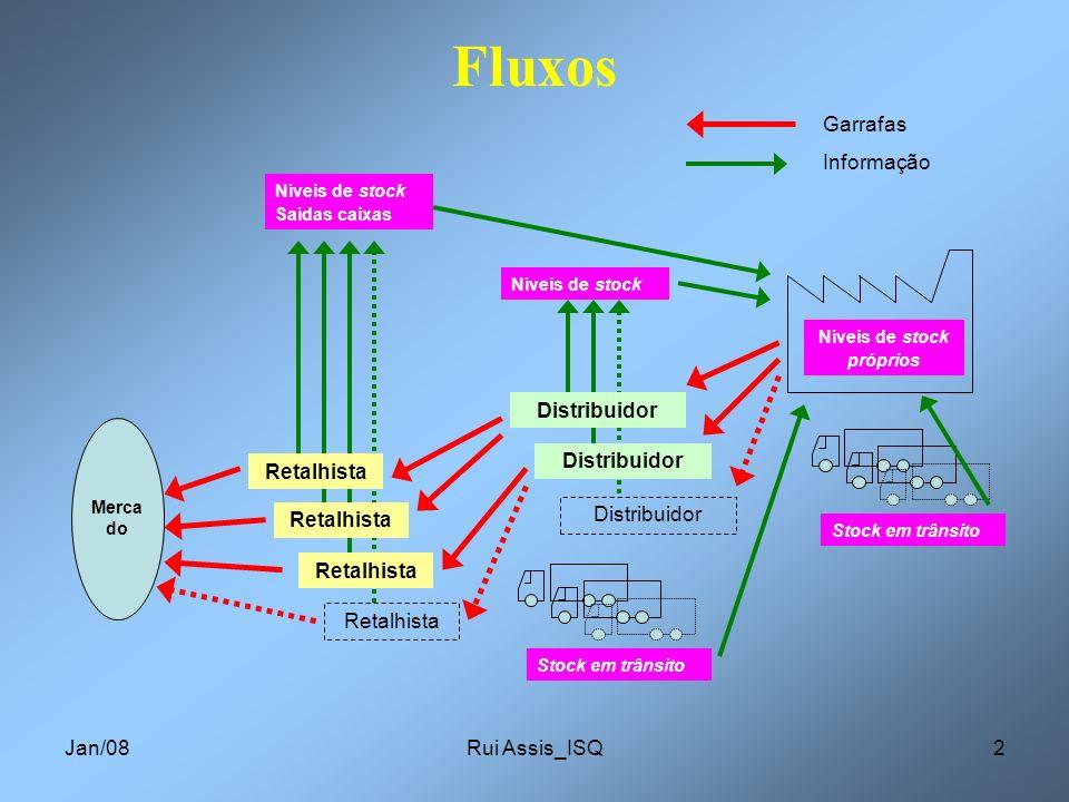 Fluxos Garrafas Informação Distribuidor Retalhista Jan/08