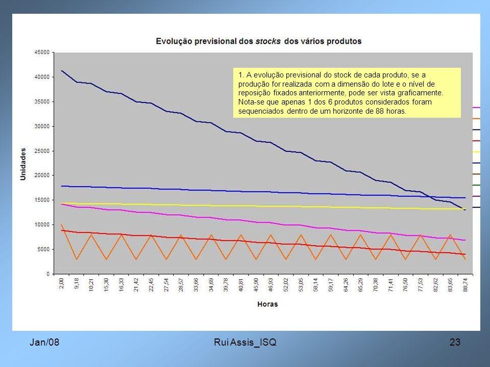 1. A evolução previsional do stock de cada produto, se a produção for realizada com a dimensão do lote e o nível de reposição fixados anteriormente, pode ser vista graficamente. Nota-se que apenas 1 dos 6 produtos considerados foram sequenciados dentro de um horizonte de 88 horas.