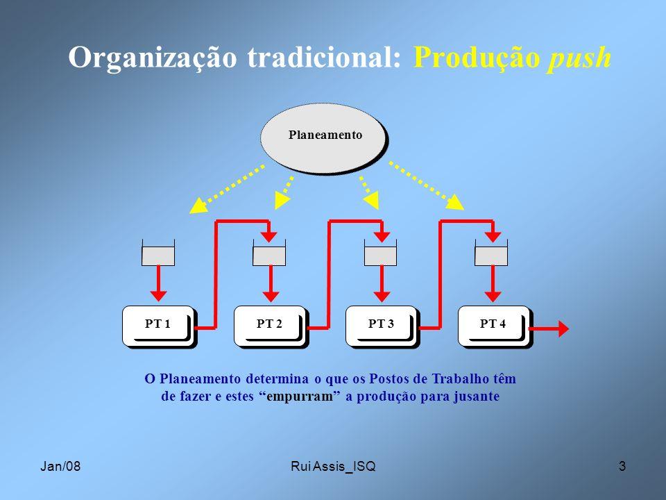 Organização tradicional: Produção push
