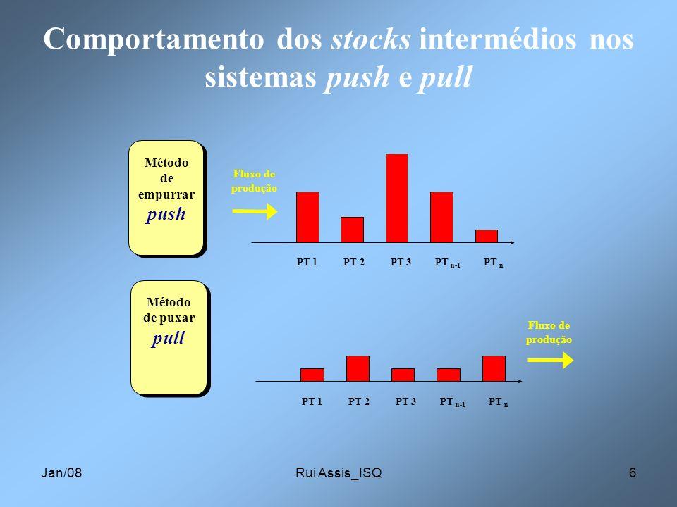 Comportamento dos stocks intermédios nos sistemas push e pull