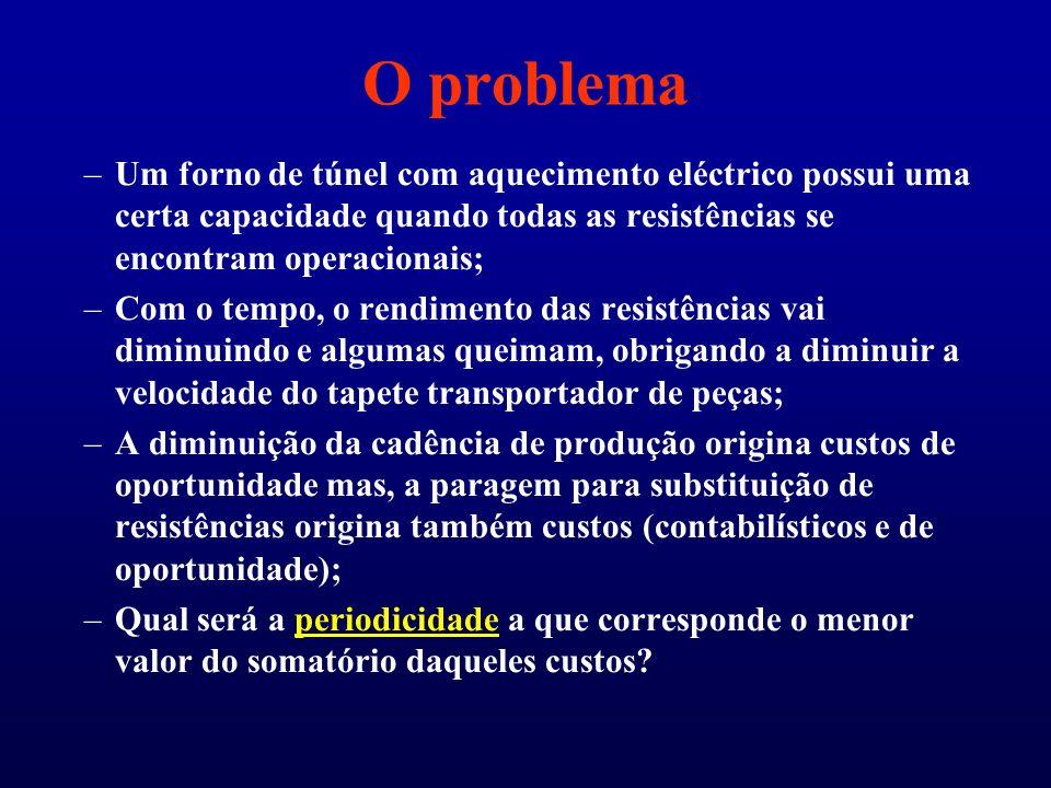 O problema Um forno de túnel com aquecimento eléctrico possui uma certa capacidade quando todas as resistências se encontram operacionais;