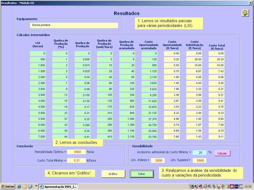 1. Lemos os resultados parciais para várias periodicidades (LSI).