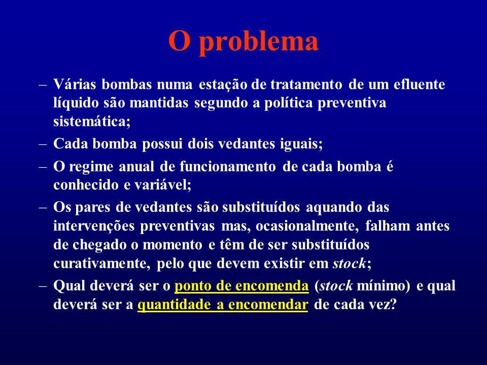 O problema Várias bombas numa estação de tratamento de um efluente líquido são mantidas segundo a política preventiva sistemática;