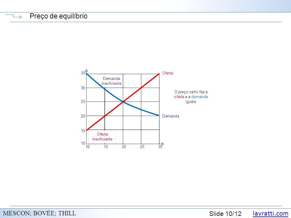 Preço de equilíbrio MESCON; BOVÉE; THILL