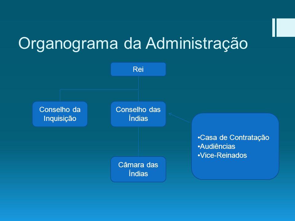 Organograma da Administração