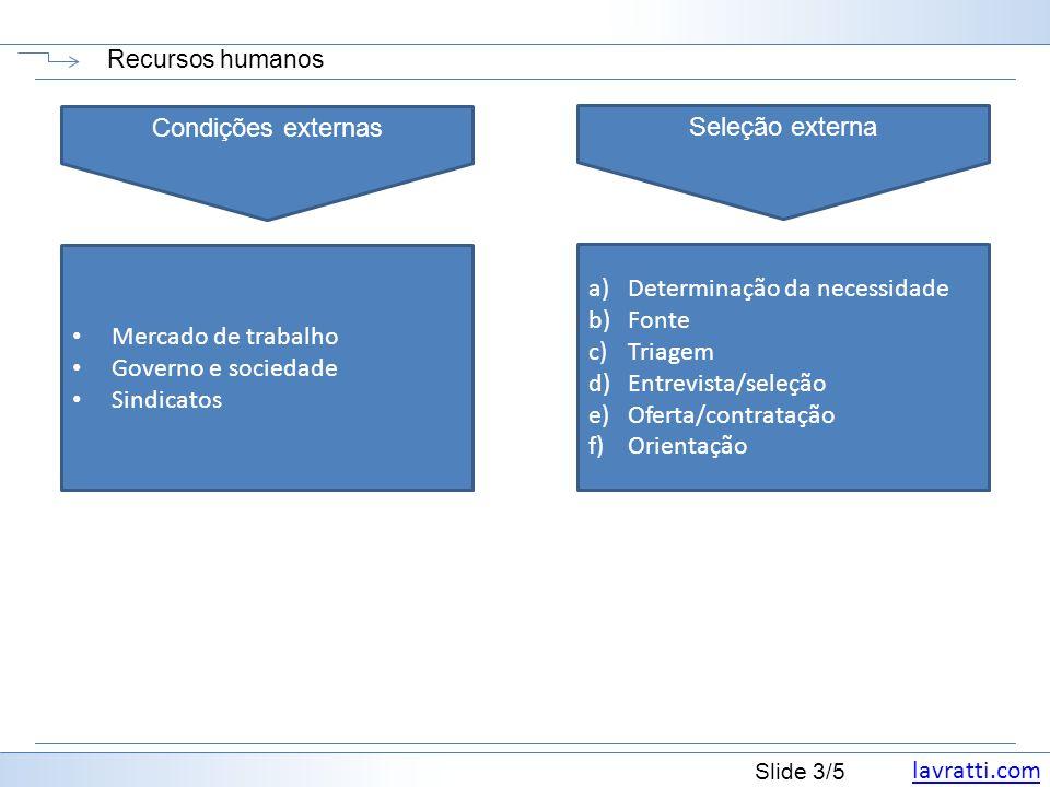 Determinação da necessidade Fonte Triagem Entrevista/seleção