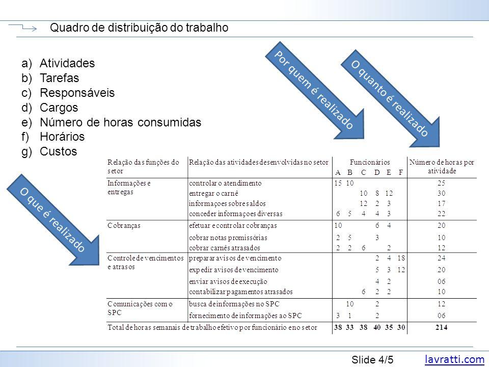 Quadro de distribuição do trabalho