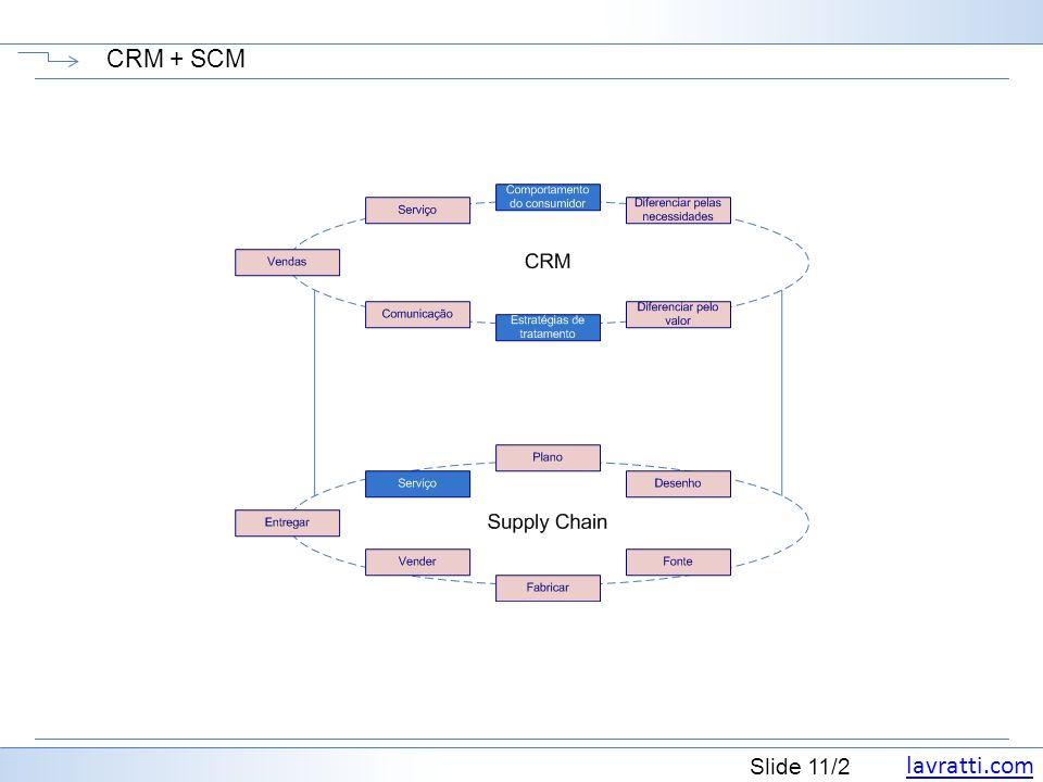 CRM + SCM