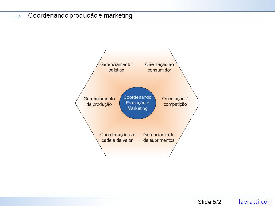 Coordenando produção e marketing