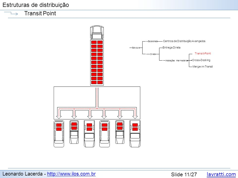 Transit Point Leonardo Lacerda - http://www.ilos.com.br
