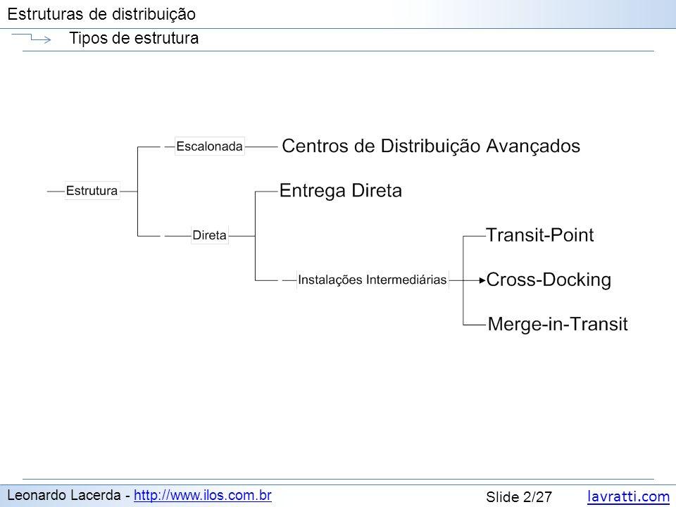 Tipos de estrutura Leonardo Lacerda - http://www.ilos.com.br