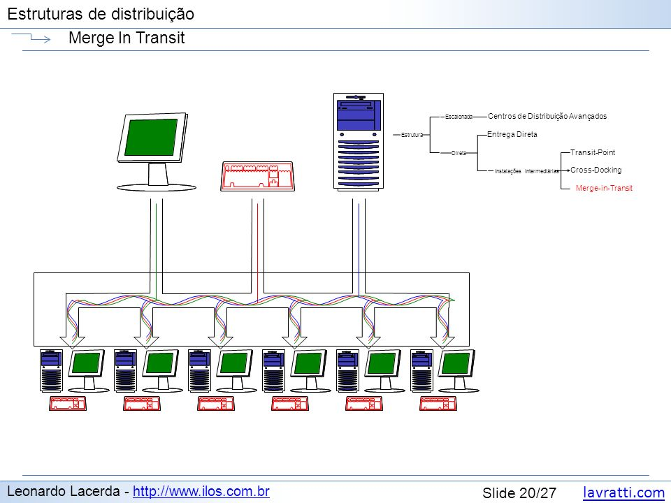 Merge In Transit Leonardo Lacerda - http://www.ilos.com.br