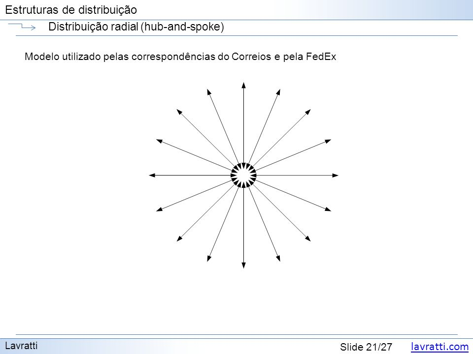 Distribuição radial (hub-and-spoke)