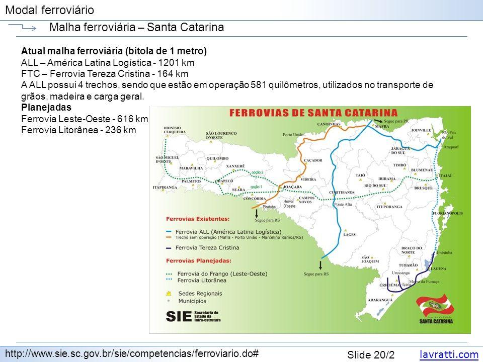 Malha ferroviária – Santa Catarina