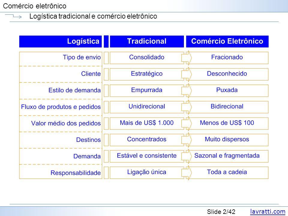 Logística tradicional e comércio eletrônico