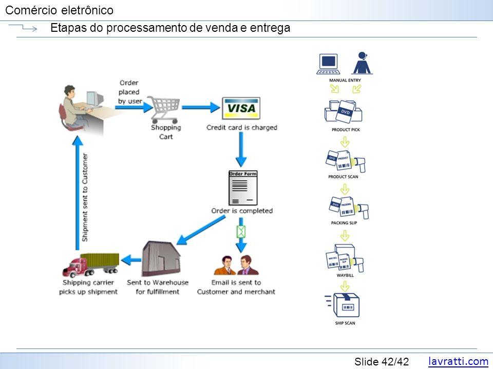 Etapas do processamento de venda e entrega