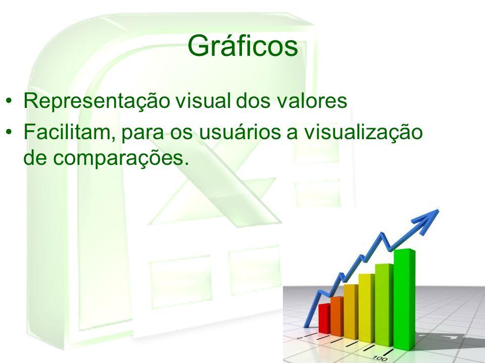 Gráficos Representação visual dos valores