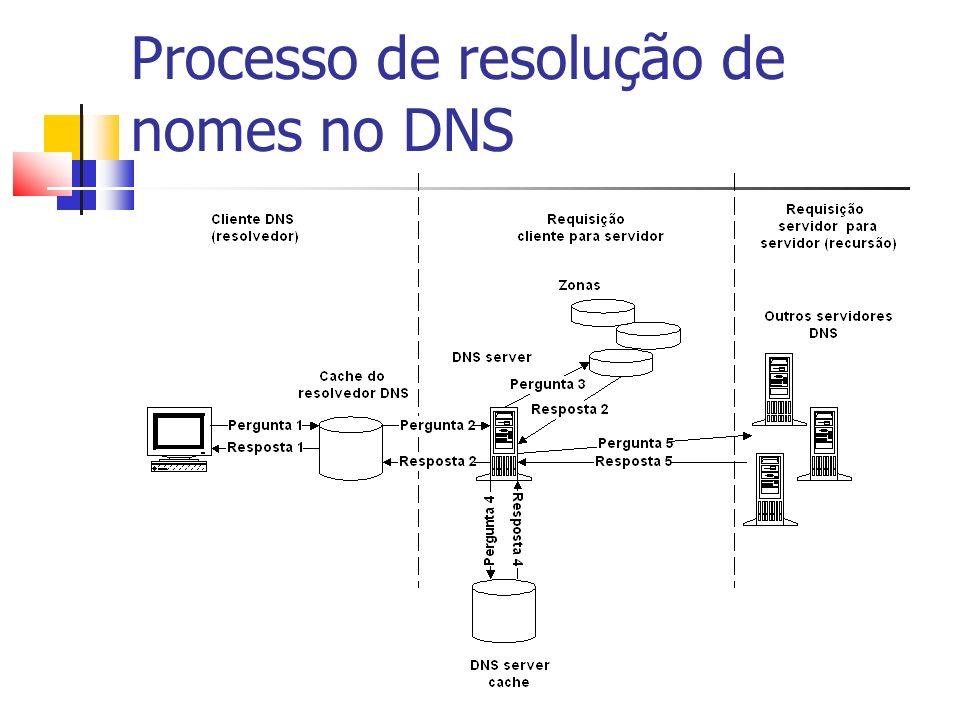 Processo de resolução de nomes no DNS
