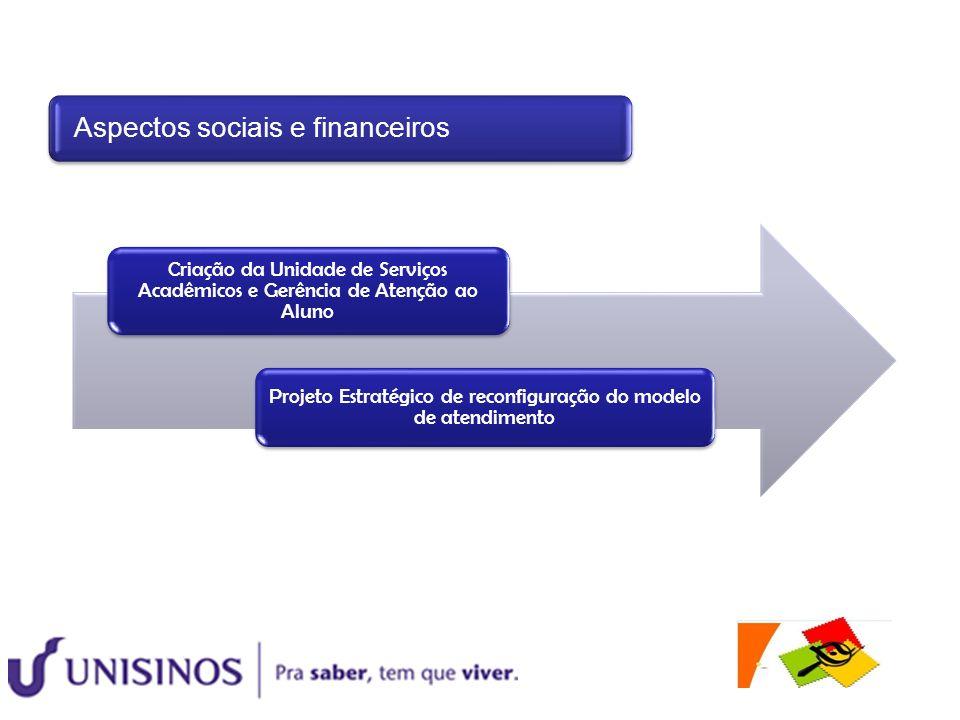 Projeto Estratégico de reconfiguração do modelo de atendimento