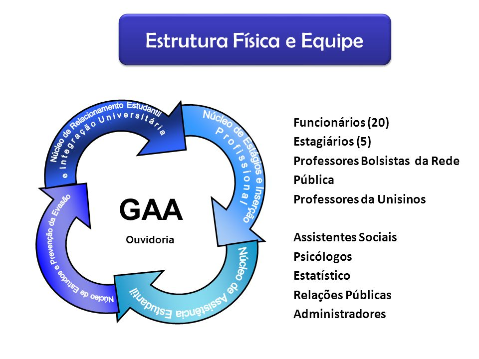 GAA Estrutura Física e Equipe Funcionários (20) Estagiários (5)