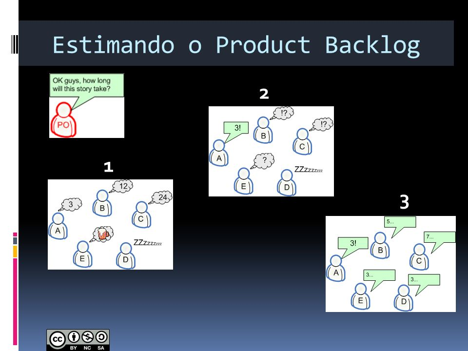 Estimando o Product Backlog
