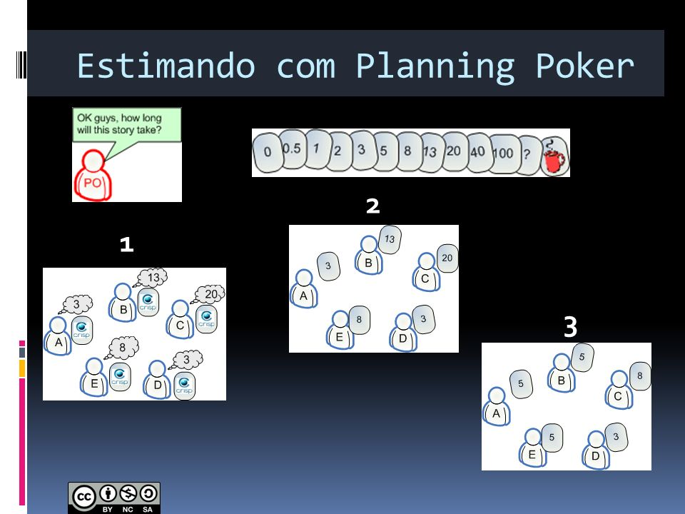 Estimando com Planning Poker