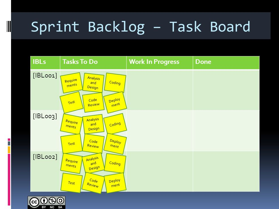 Sprint Backlog – Task Board